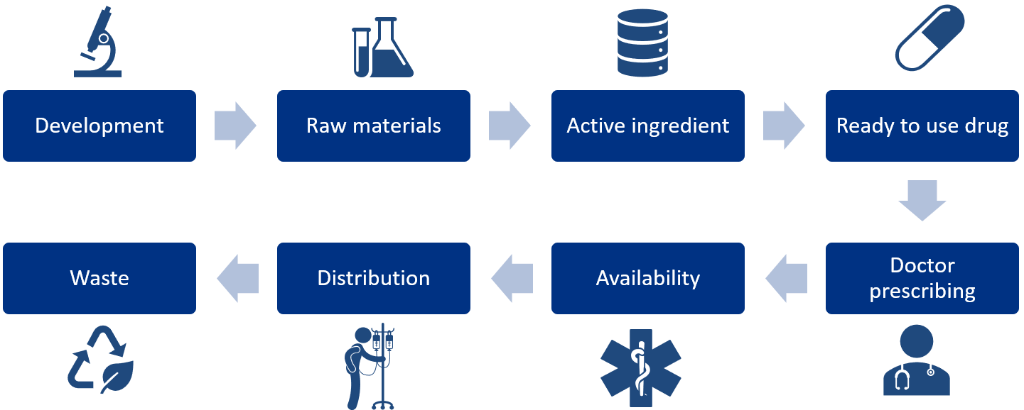 Figure 5: The complete value chain of a pharmaceutical.